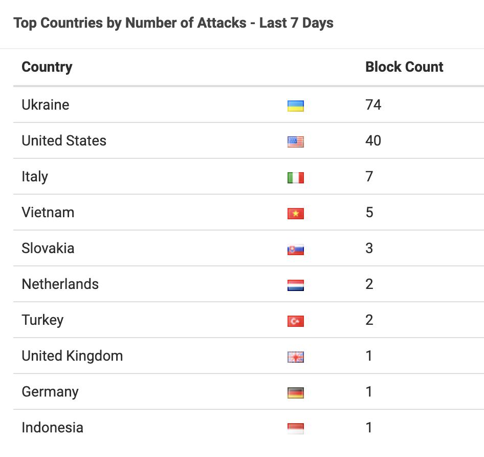 Landene som sender hackerangrep mot frilansinfo.no.