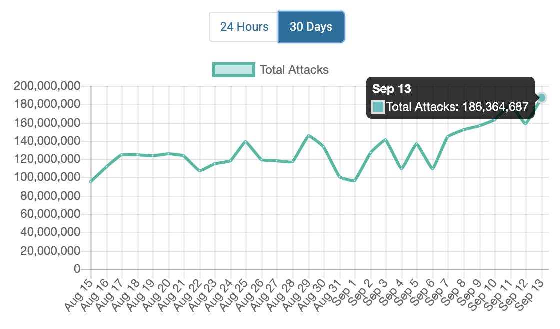 I sikkerhetssystemet Wordfence sitt nettverk for publiseringssystemet WordPress var det mer enn 186 300 hackerangrep som ble stoppet fredag 13. september 2019.